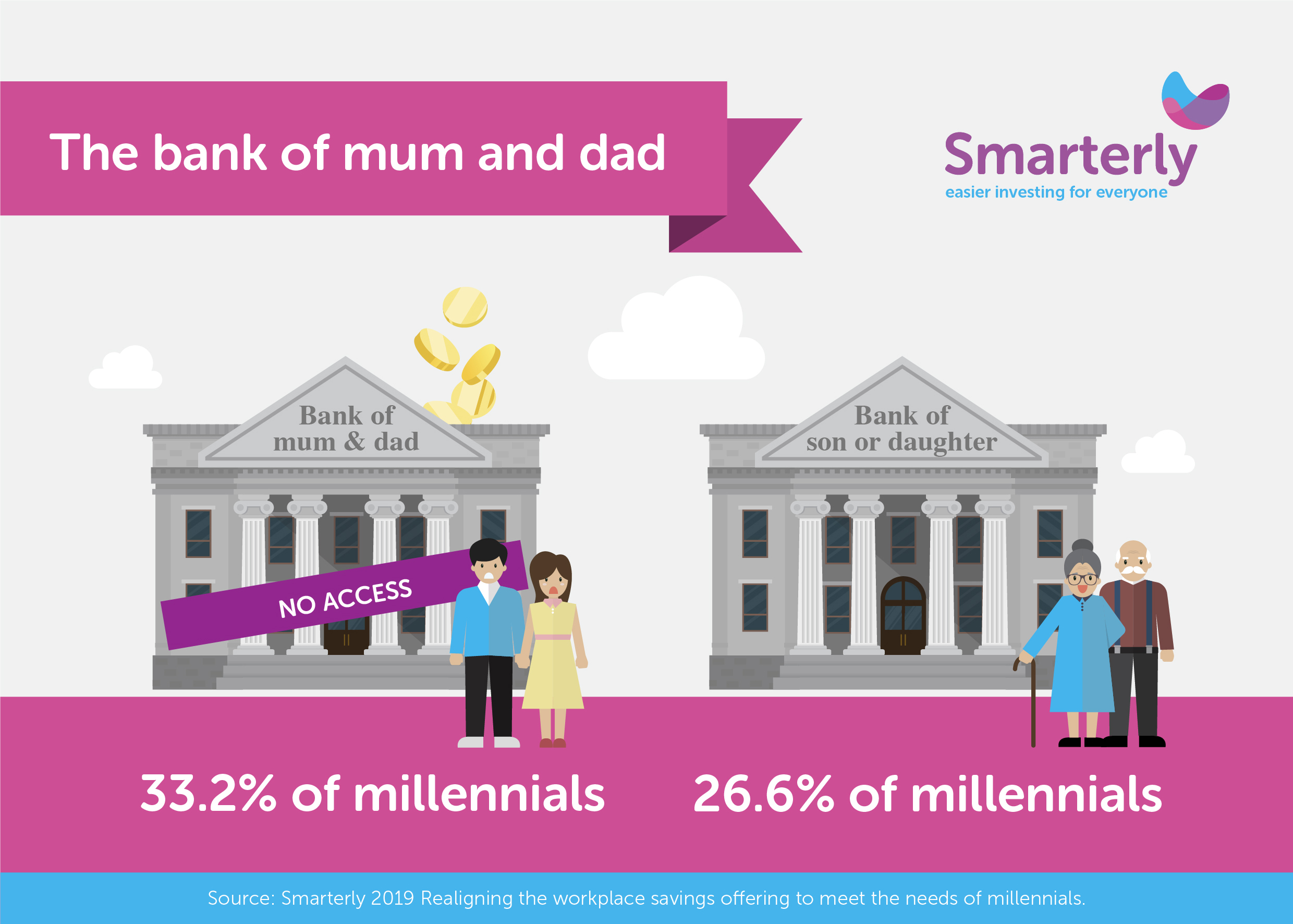 Bank of mum and dad trend shifts to bank of son or daughter alt