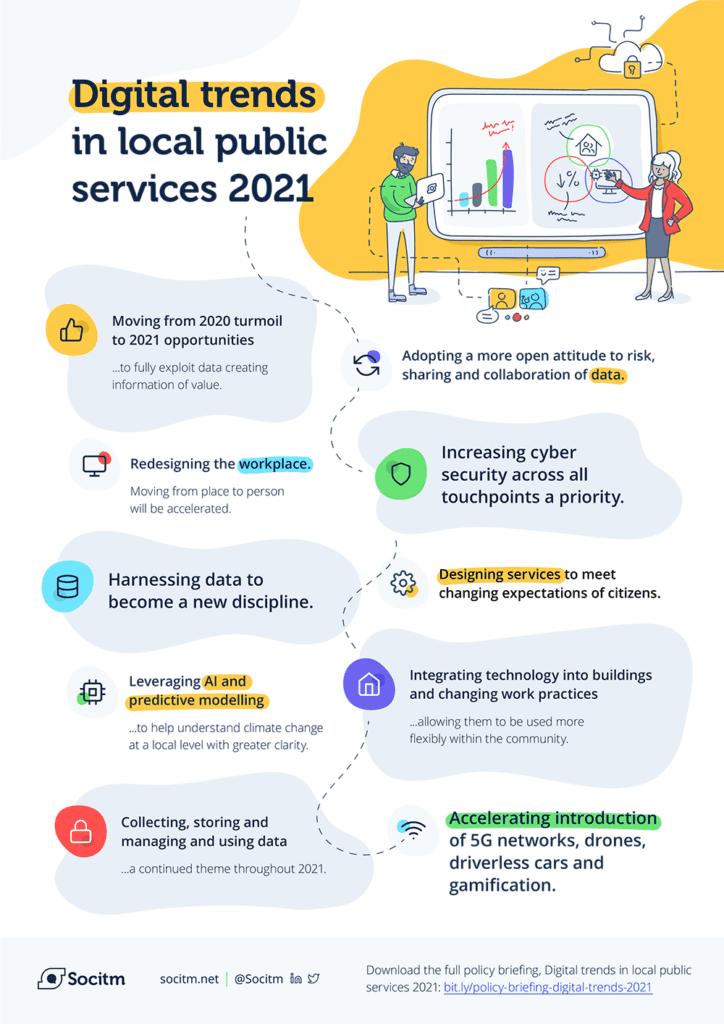 Socitm digital trends 2021 poster