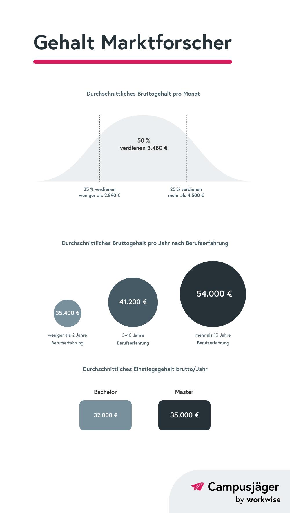 Marktforscher-Gehalt-Infografik
