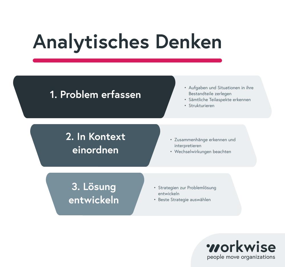 analytisches-denken-prozess