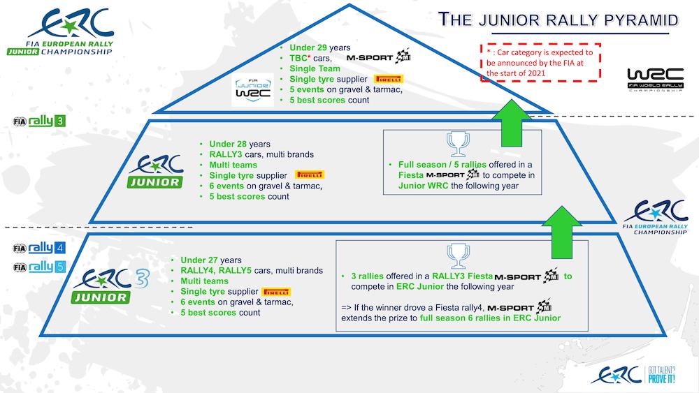 FIA European Rally Championship: Temporada 2021 - Página 3 Junior-Pyramid-ERC