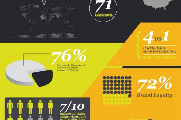 Infografica valore sponsorizzazione