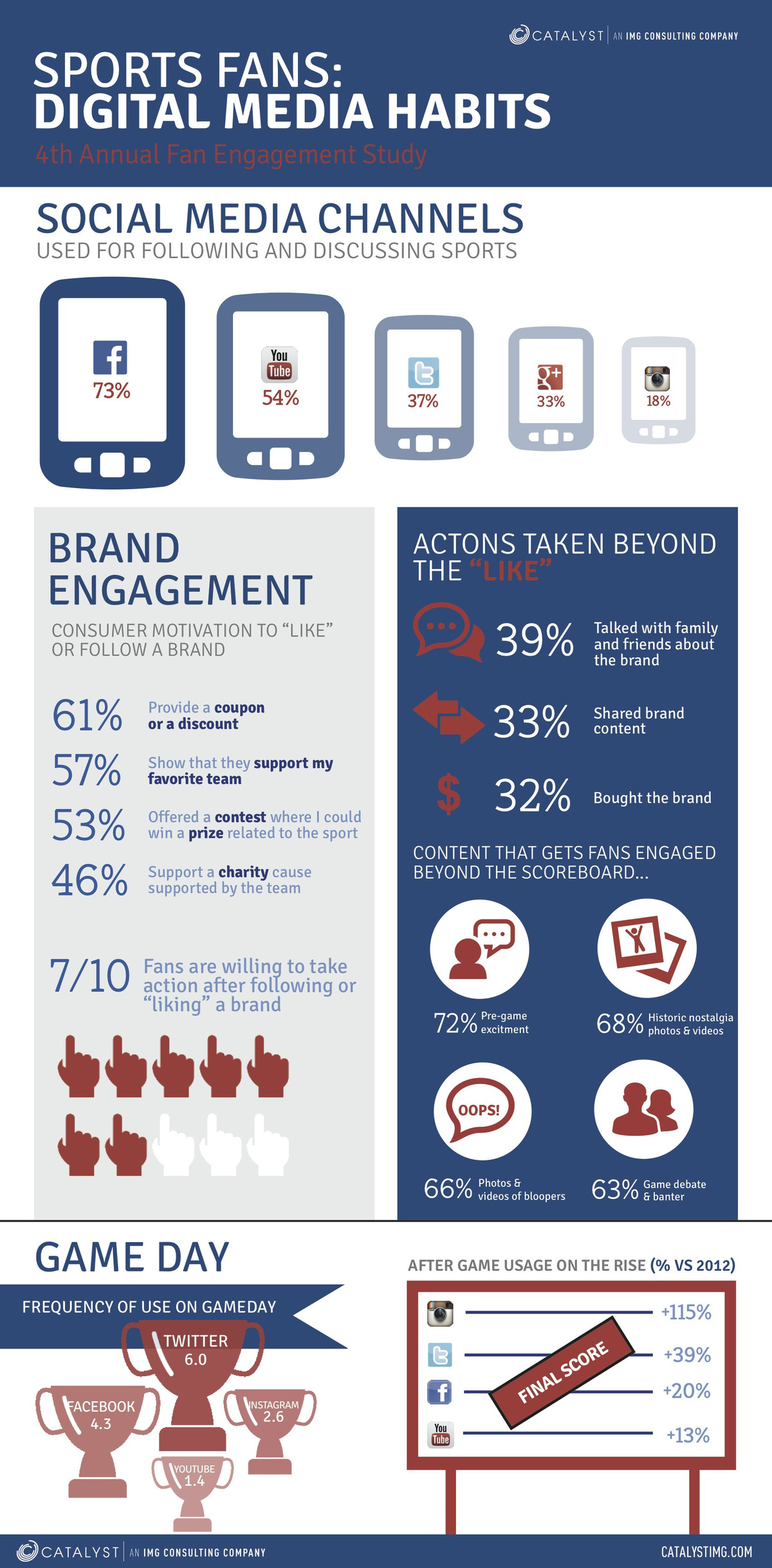 sports and social media infograph