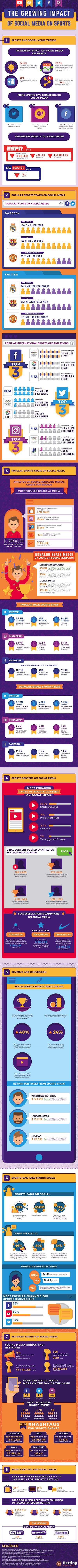 social media in sport