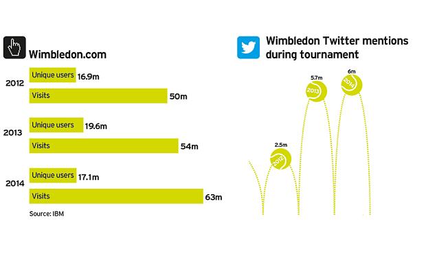 wimbledon social media stats