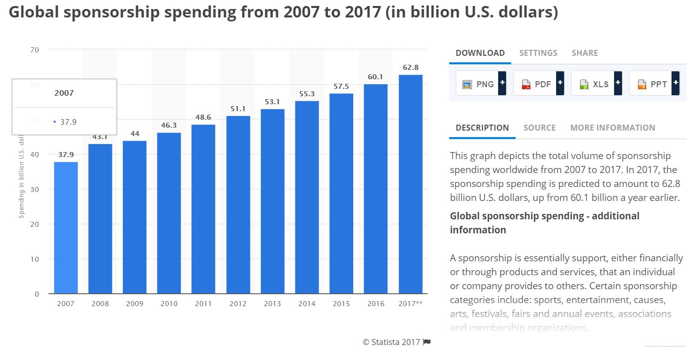 sports sponsorship spending
