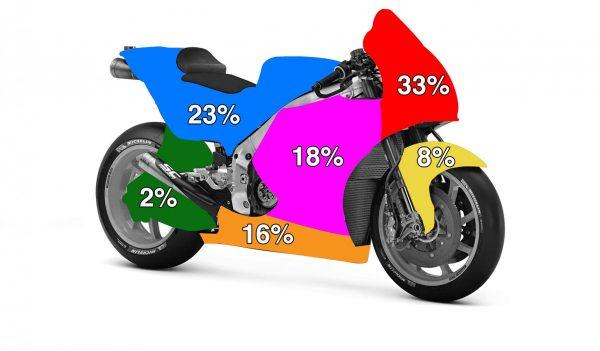 Motorrad-Sponsoring