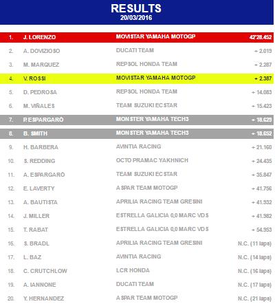 results 2016 motogp season of qatar