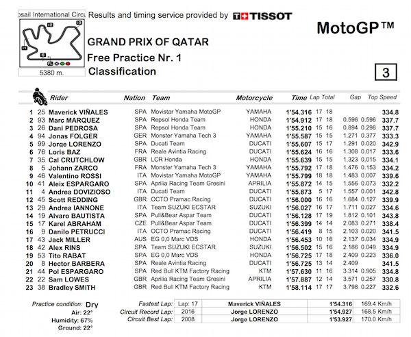 results_Qatar_FP1