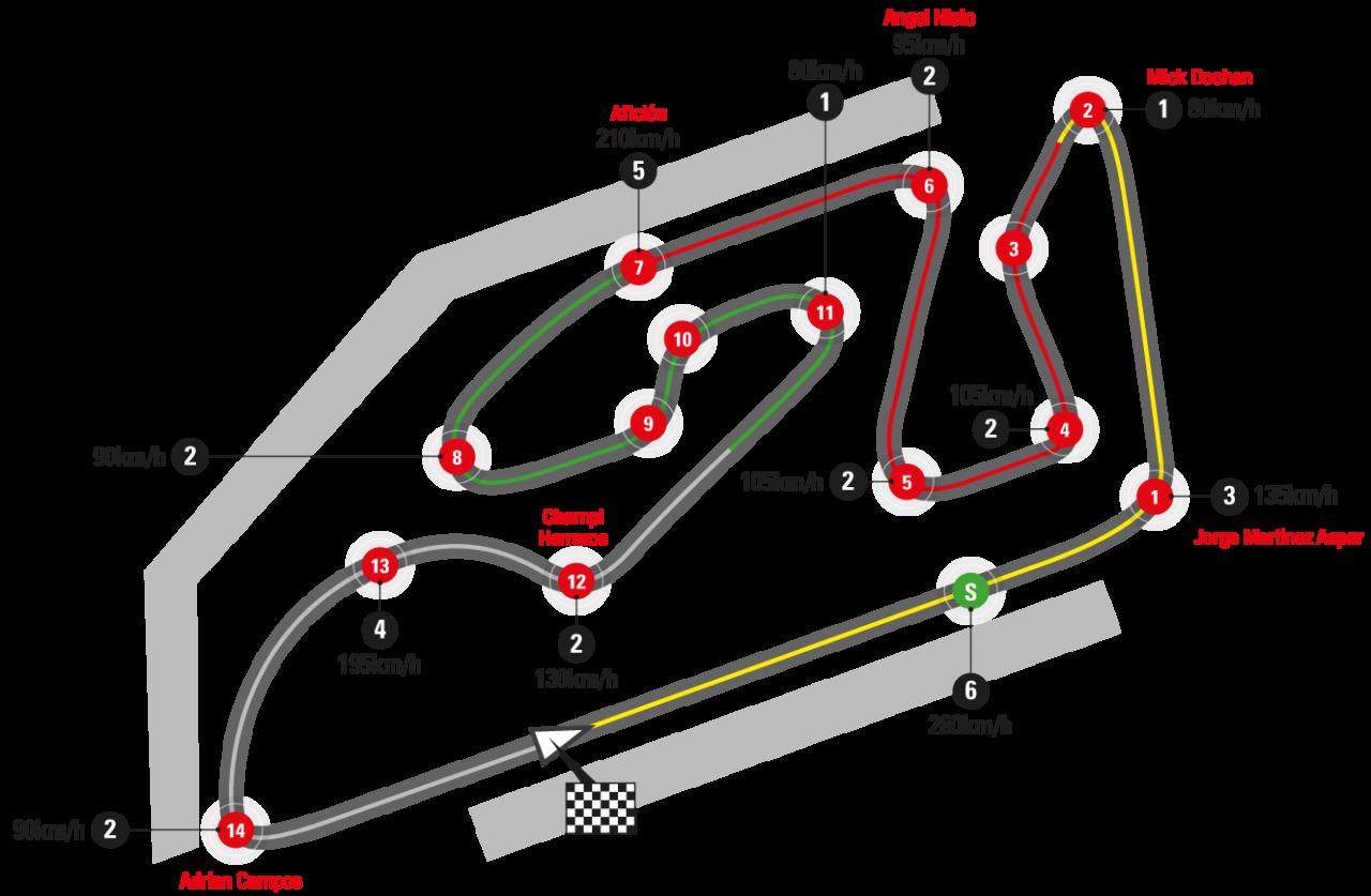 valencia gp circuit