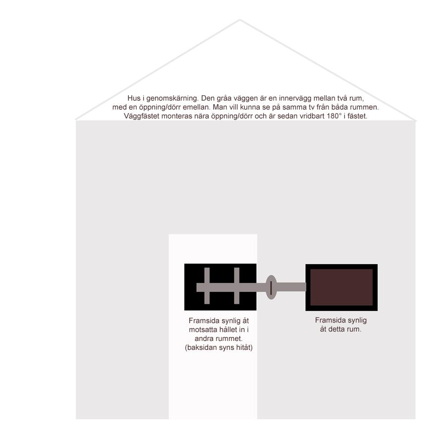 Montering av ett 180° väggfäste för att kunna titta i två rum