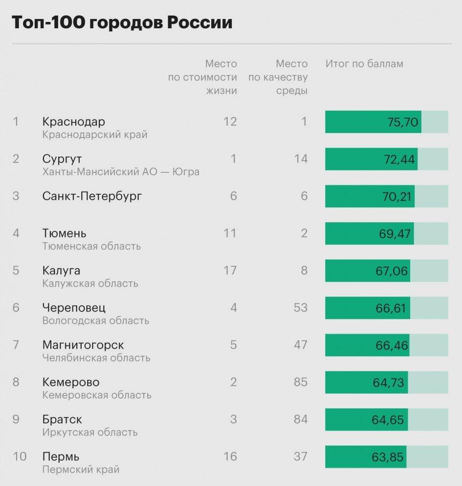 какое место занимает русский