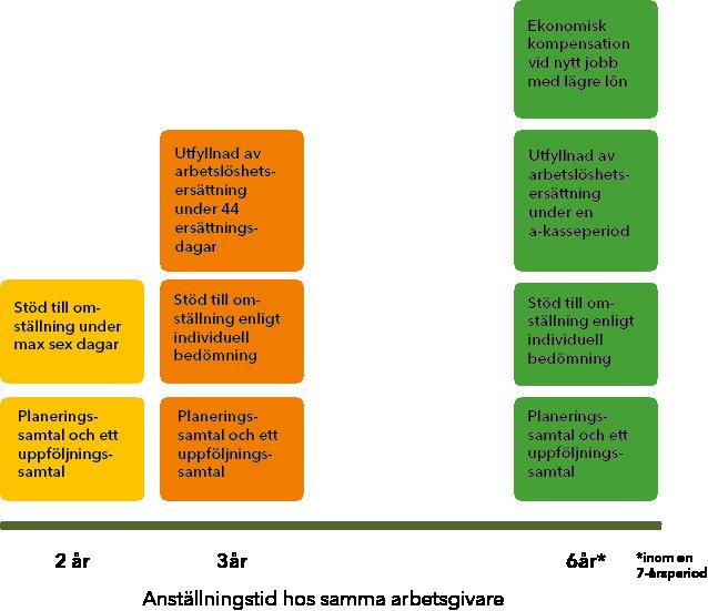 Omställningsavtalet_former av stöd