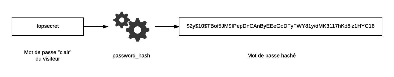 La fonction de hachage rend le mot de passe illisible