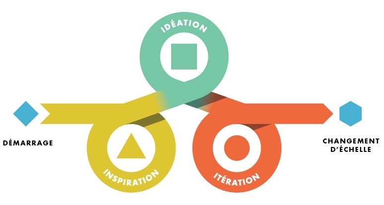 Une synthèse du processus de design thinking