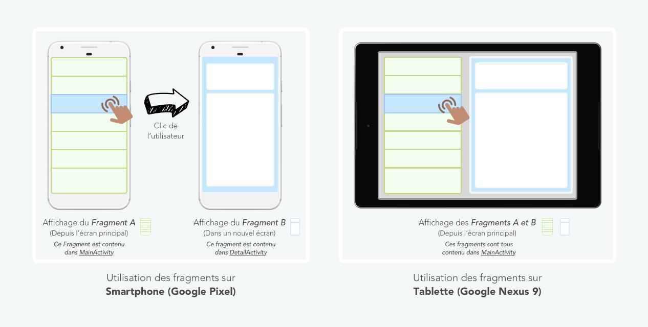 Interface utilisateur composée de deux fragments (A et B)