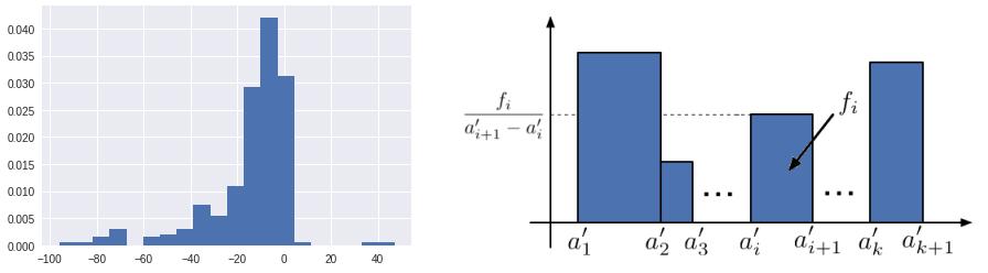A gauche : histogramme de la variable montant, filtrée sur les montants compris entre -100 et 100. A droite : histogramme avec des classes de largeur inégales.