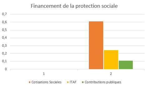 Graphique illustrant la répartition des différents modes de financement de la protection sociale