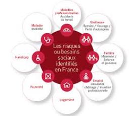 Schéma représentant les familles de risque social et leur organisation