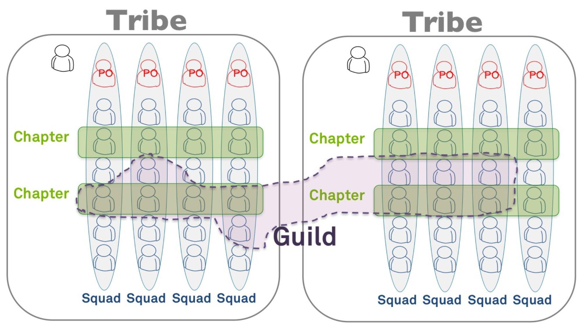La composition des équipes agiles avec le modèle Spotify