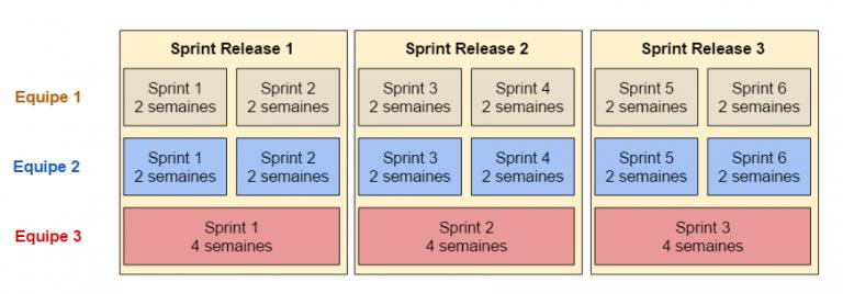 Un exemple de gestion des sprint release avec le modèle SoS