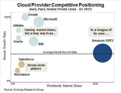 Amazon Web Services (sur la droite du graphique) est très loin devant tous les autres fournisseurs (regroupés à gauche : Google, IBM, Microsoft...).