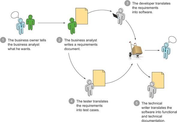 Les étapes de la technique BDD