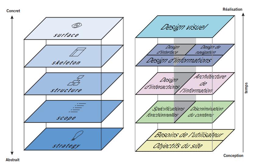 Le diagramme de Jesse James Garrett (UX design)