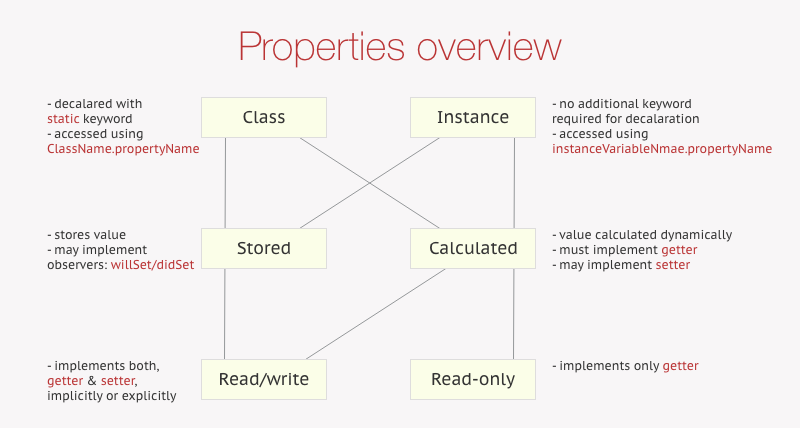 Property summary diagram