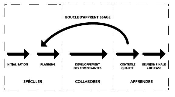 Le cycle de la méthode ASD