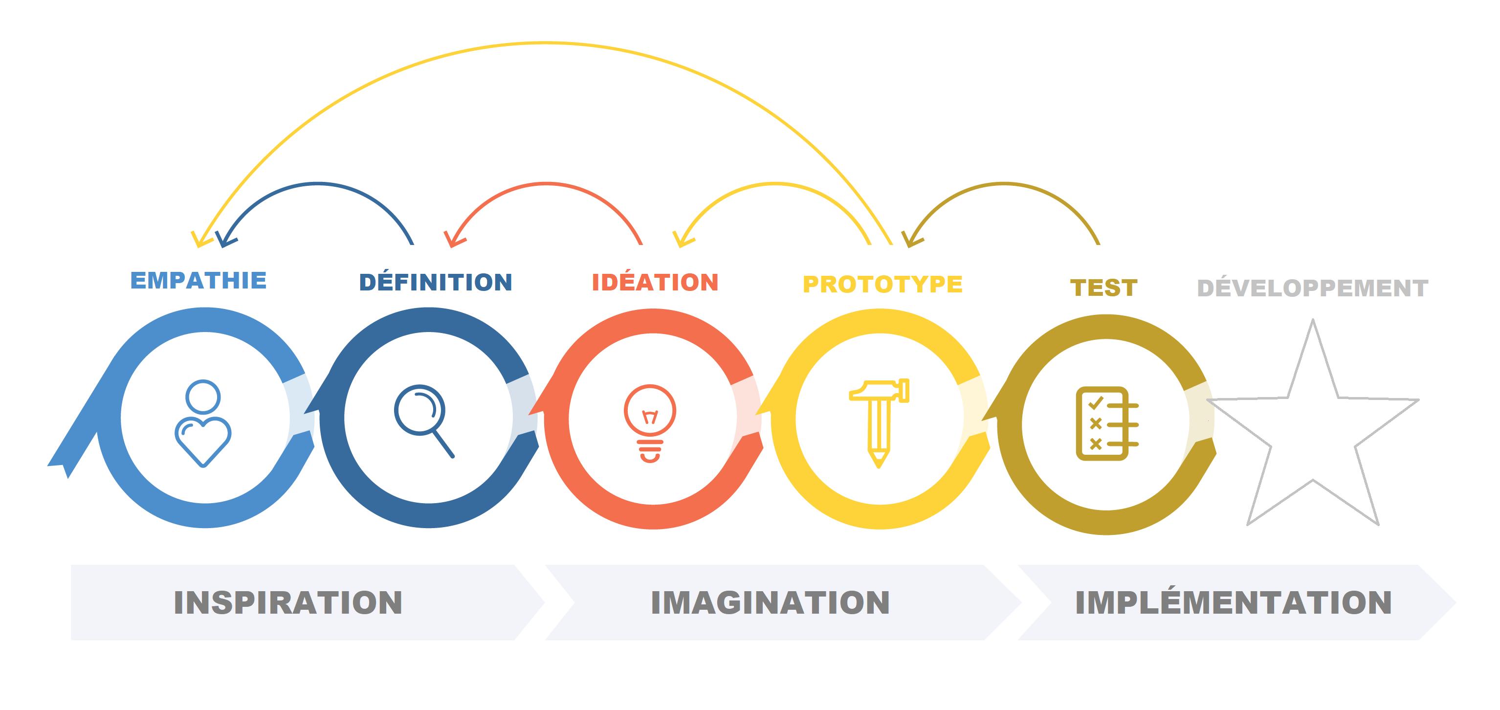 Le processus itératif du design thinking