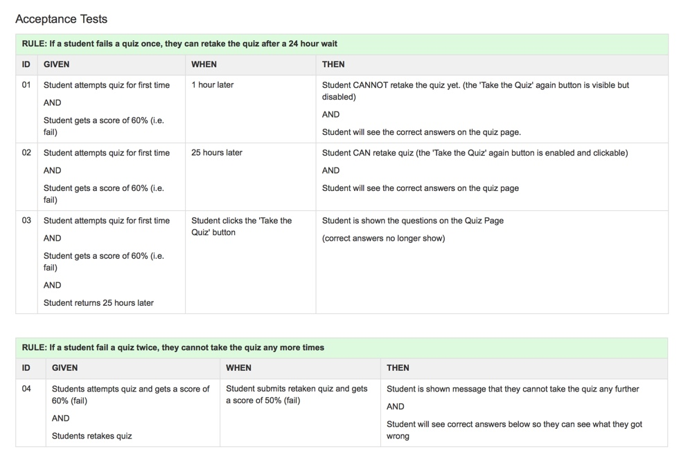 Acceptance Tests for the 'Retake Quiz' user story