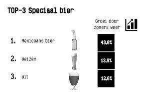 Afb.Terras_Top3-Speciaal bier.jpg