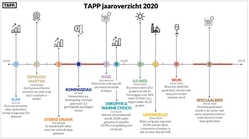 Afb_TAPP Horeca Jaaroverzicht 2020.png