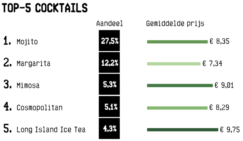 top5 cocktails