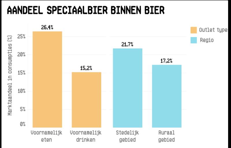 aandeel speciaabier binnen bier