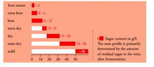 sockerhalt i tysk sekt