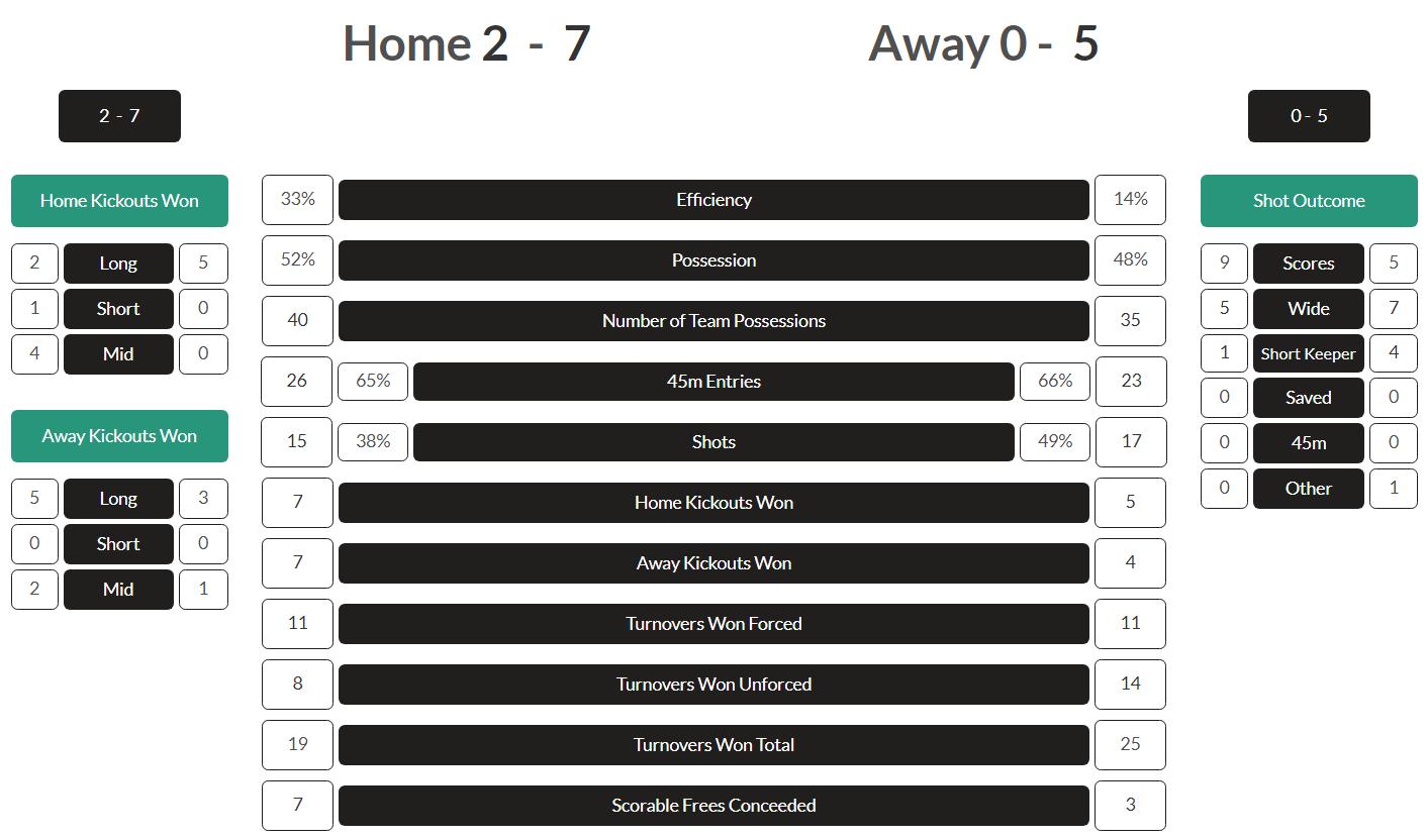 Mayo GAA match report