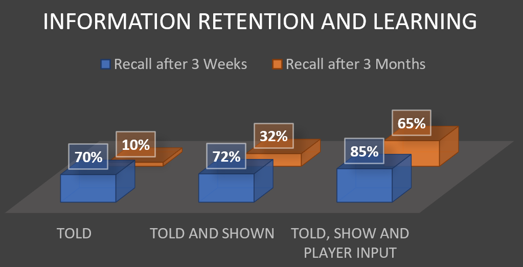 Whitmore information retention and learning