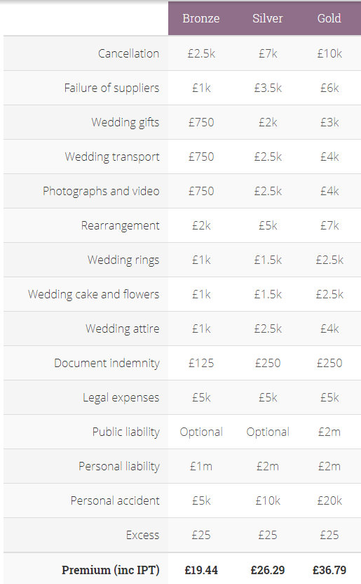 wedding supplier failure - wedding insurance pirce