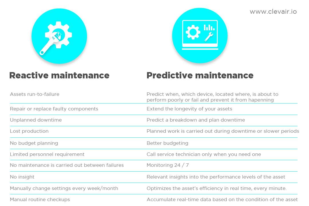 Korrektiv vs. prediktiv drift og vedlikehold