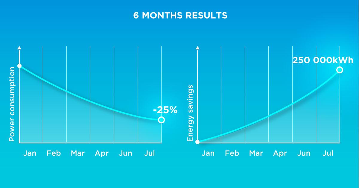 Resultater for smartbygg 6 måneder etter installasjonen.