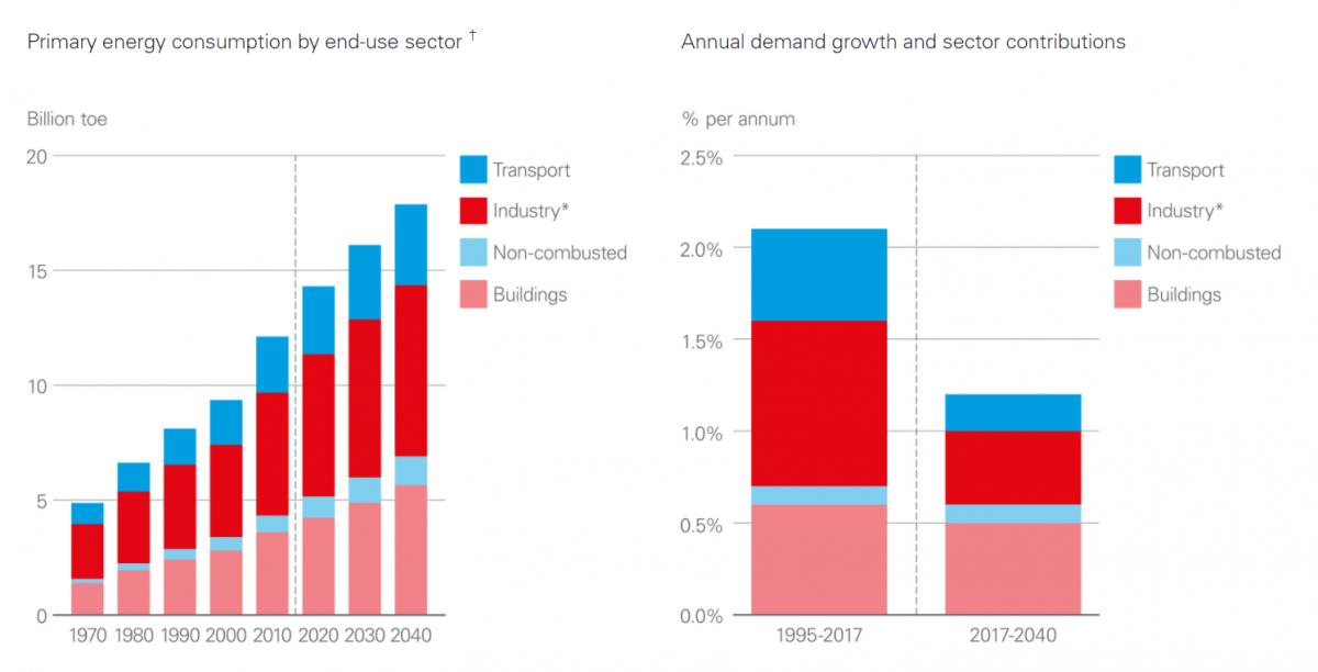 Statistikk - energiforbruk fra bygninger sammenlignet med andre sektorer.
