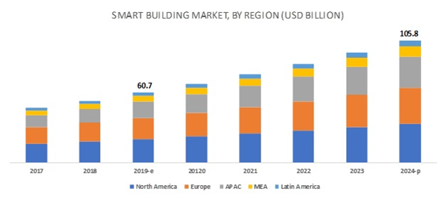 smart building market trends by region