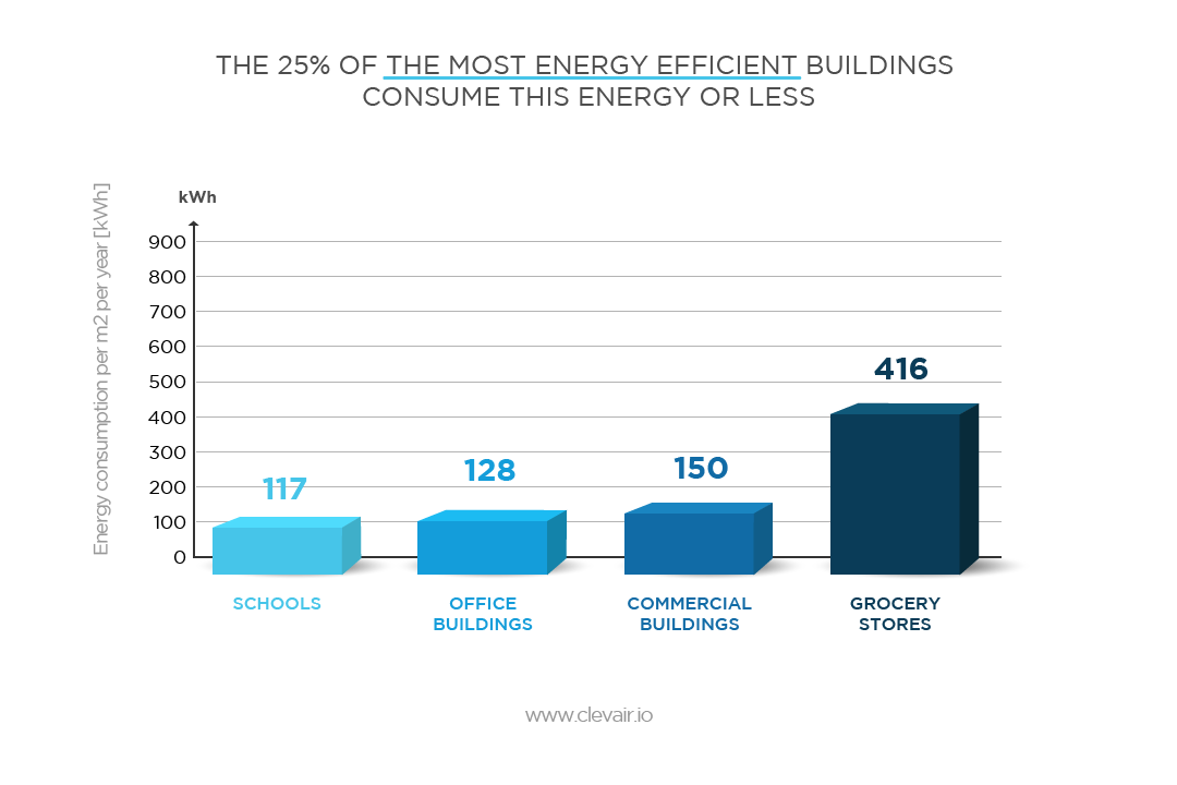 efficient energy consumption statistics by building type