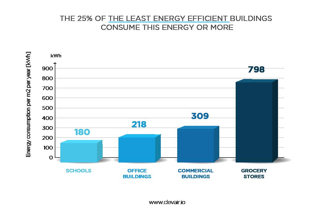 Inefficient building energy usage statistics