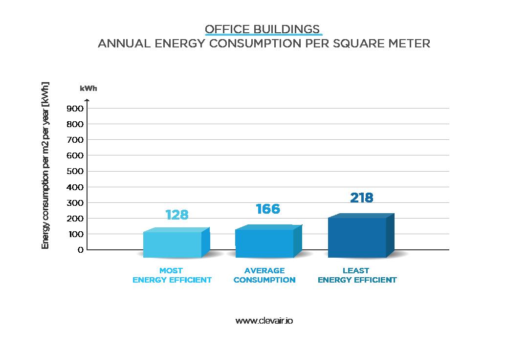 Office buildings energy usage per square meter per year