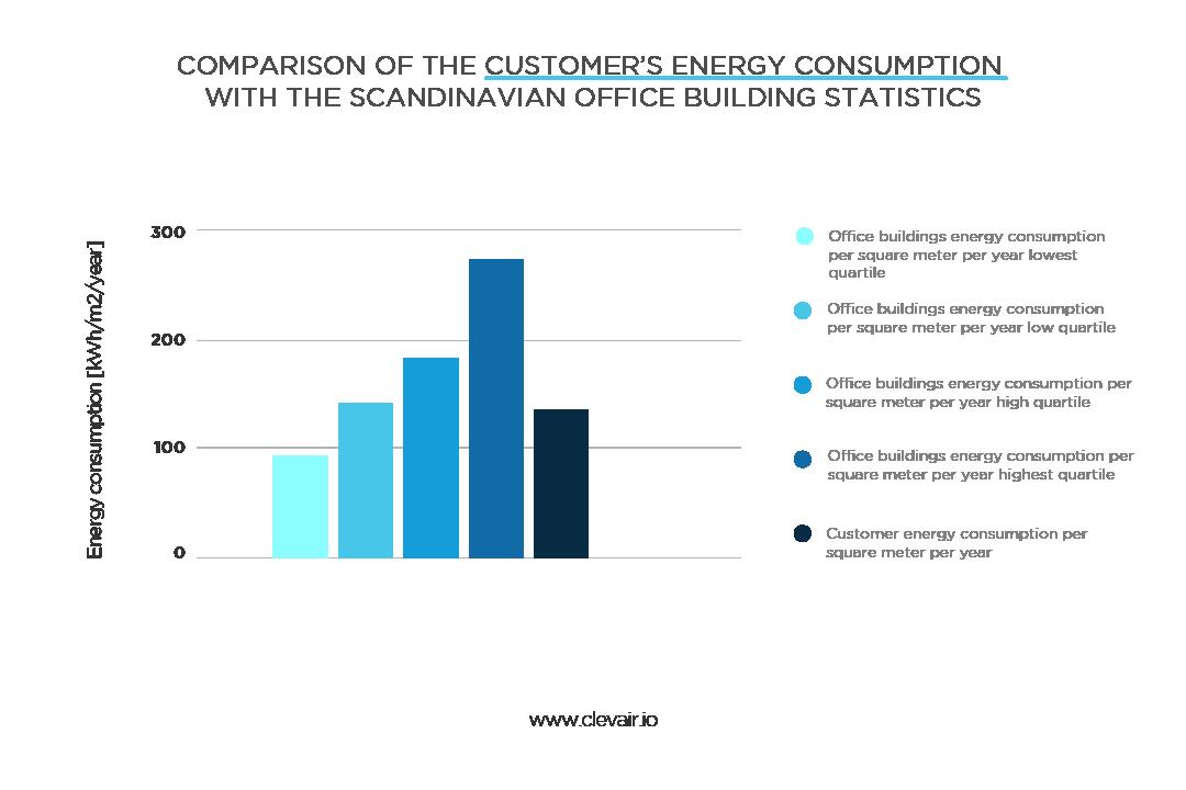Scandinavian office building energy usage statistics