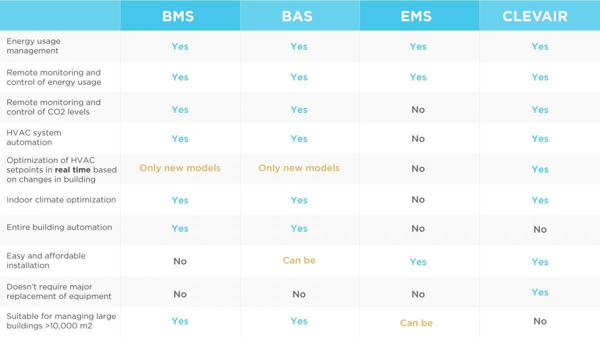 BMS vs. BAS vs. EMS vs. ClevAir - a features comparison