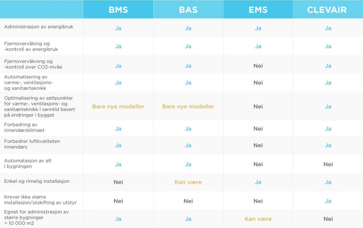 Sammenligning av SD-anlegg, byggautomasjonssystem og energioppfølgingssystem, og systemenes funksjoner.